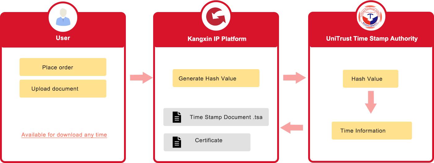 Time Stamp Document Process on Kangxin IP Platform